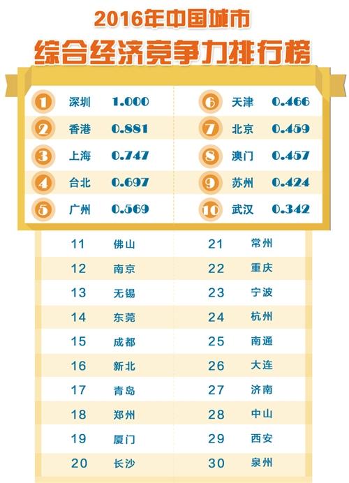 中国城市综合经济竞争力:深圳第一北京第七