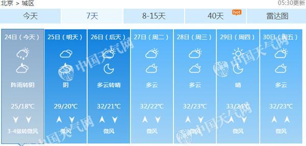 北京暴雨过程基本结束 周末有阵雨天气凉爽