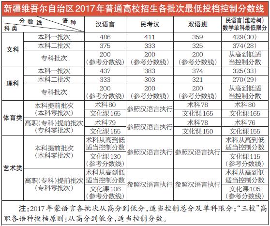 新疆2017年高考录取分数线公布