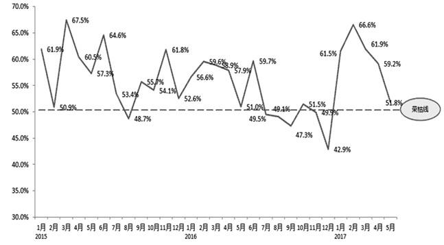 图为汽车经销商库存预警指数走势