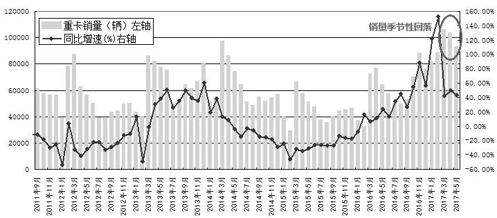 图为国内重卡销量及增速变化