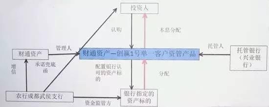 ▲交易结构