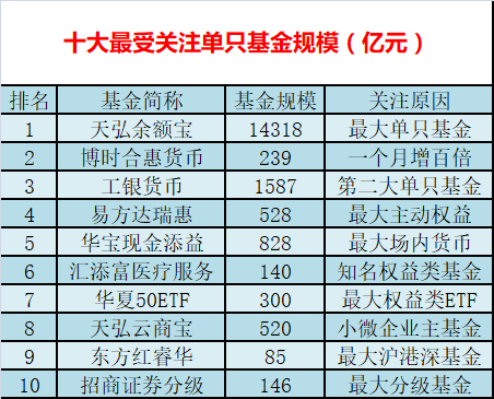 116公募规模排行榜:永赢基金急增13倍 壹级债