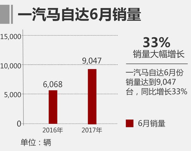 一汽马自达半年销量近6万 同比增92%