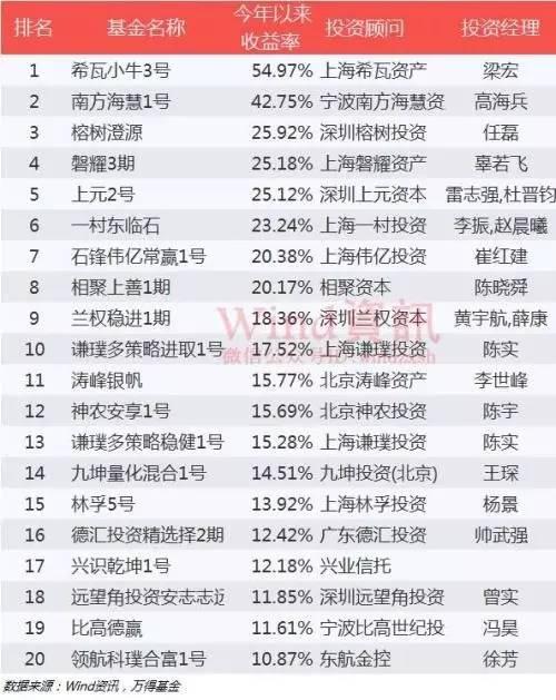 私募基金2017年上半年业绩公布 浦南新三板私