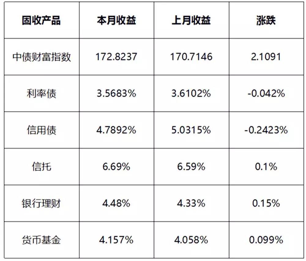 6月主要固收产品收益率变化