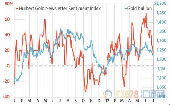 图:哈伯特黄金投资者情绪指数