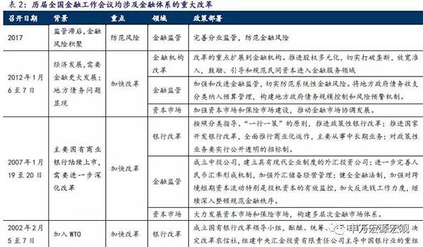 亚投行--金融工作会议三大看点:监管协调机制如何更进一步