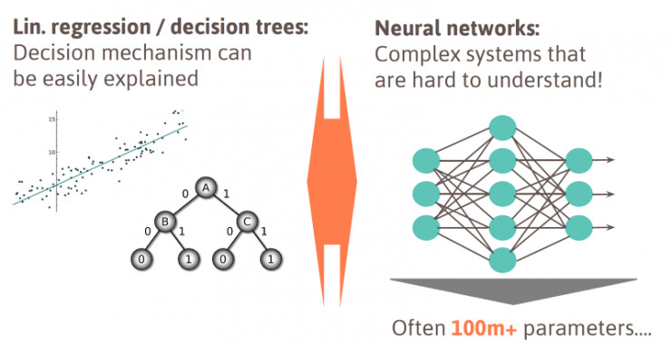货 | 深度学习的实践应用之路|神经网络|训练|人