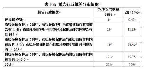 截图来自《中国环境司法发展报告(2015-2017)》。