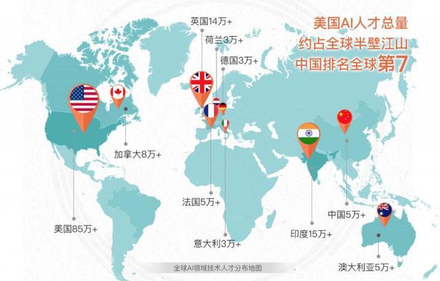 中国AI人工智能人才供求比1:10  同美国差距巨大