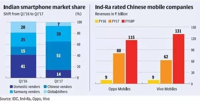 ▲2017年第一季度,中國智能手機佔據了印度智能手機市場51%的份額。(互聯網數據中心)