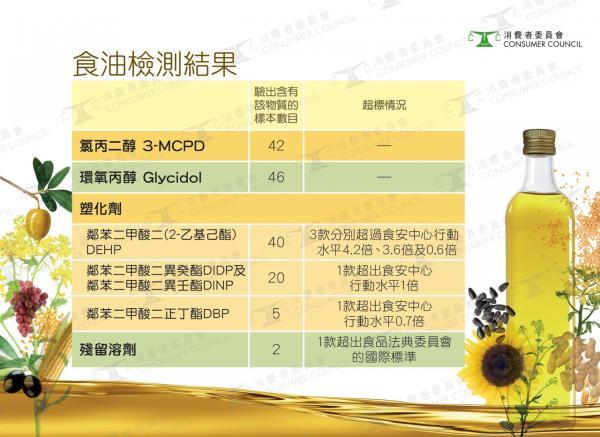 食油检测结果。 香港消委会 图