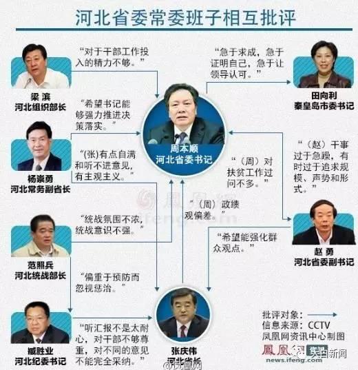"""周本顺""""助手""""被立案 曾公开吐槽京津冀一体化"""