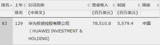 华为2017《财富》世界500强排名首入前百