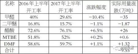 商品期货多数下跌 化工品回落甲醇跌逾3%