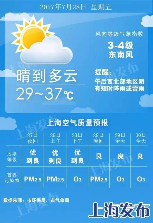 【天气】明天最高37度!后天起4天有小雨(附台风动向)