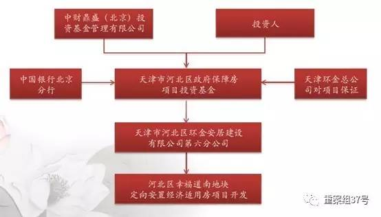 ▲中财鼎盛公司关于天津市某保障房项目的投资模式。   图片来源网络