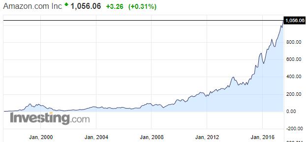 亚马逊CEO差点坐稳世界首富 过去5年身家增700亿美元