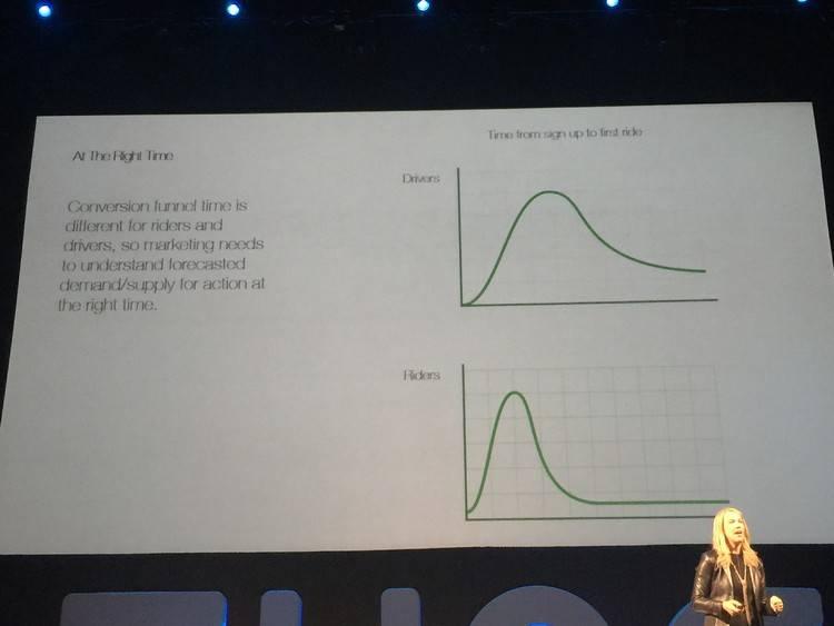 Uber营销大揭秘:怎么在7年内拿下50亿个订单