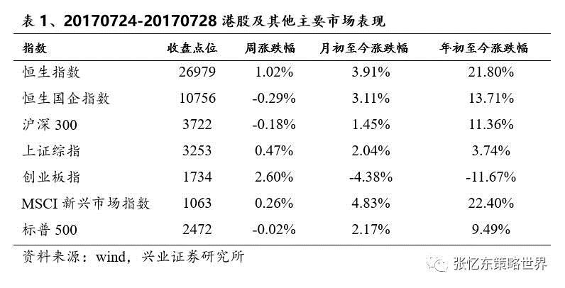 港股进入中报期 关怀低估值周期价股,保管股