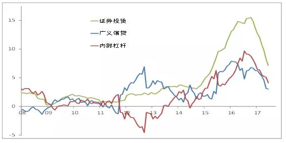 证券投资=债券+股权及其它。资料来源:Wind,中泰证券研究所王晓东供图