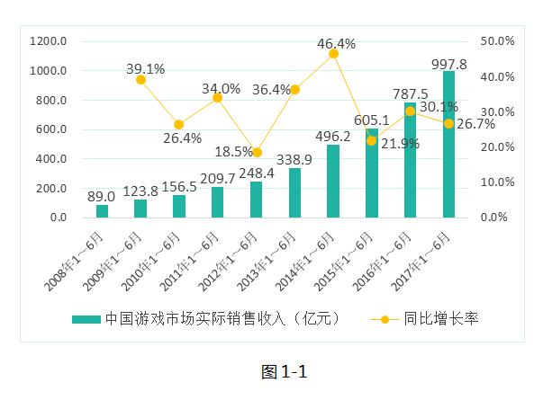 2017中国游戏产业半年报:销售收入近千亿_同比增长267%