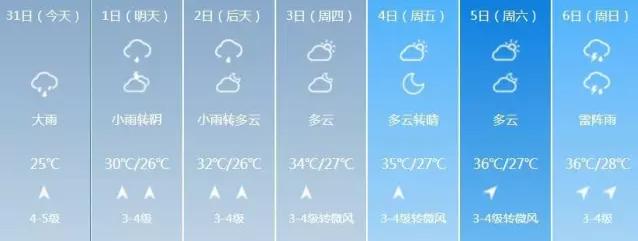 福州人注意台风余威还在 暴雨+大风继续