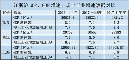 2017年上半年城市gdp_广州首超北京上海 再过2天,16个好消息让你不愿离开广州(3)