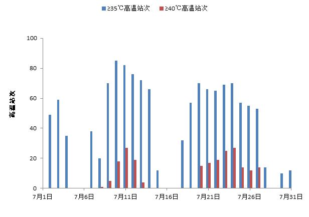 7月陕西高温暴雨频发受灾严重 8月旱情或加重