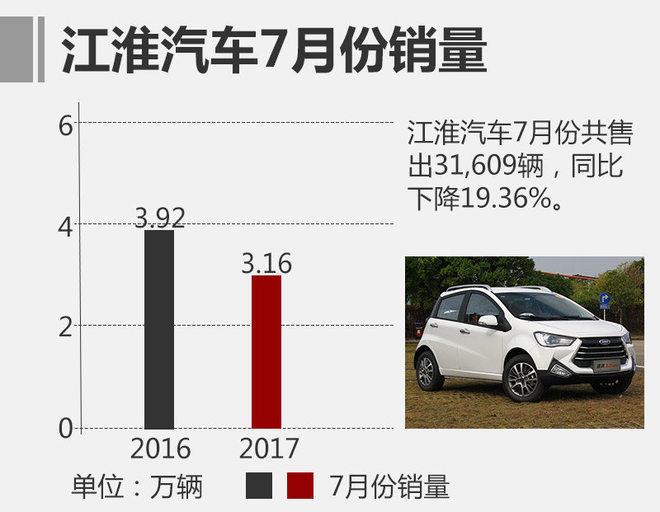 江淮7月销量超3万 轿车/新能源同比翻番