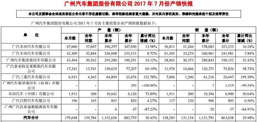 广汽集团7月销量数据出炉:SUV增幅超轿车10.48个