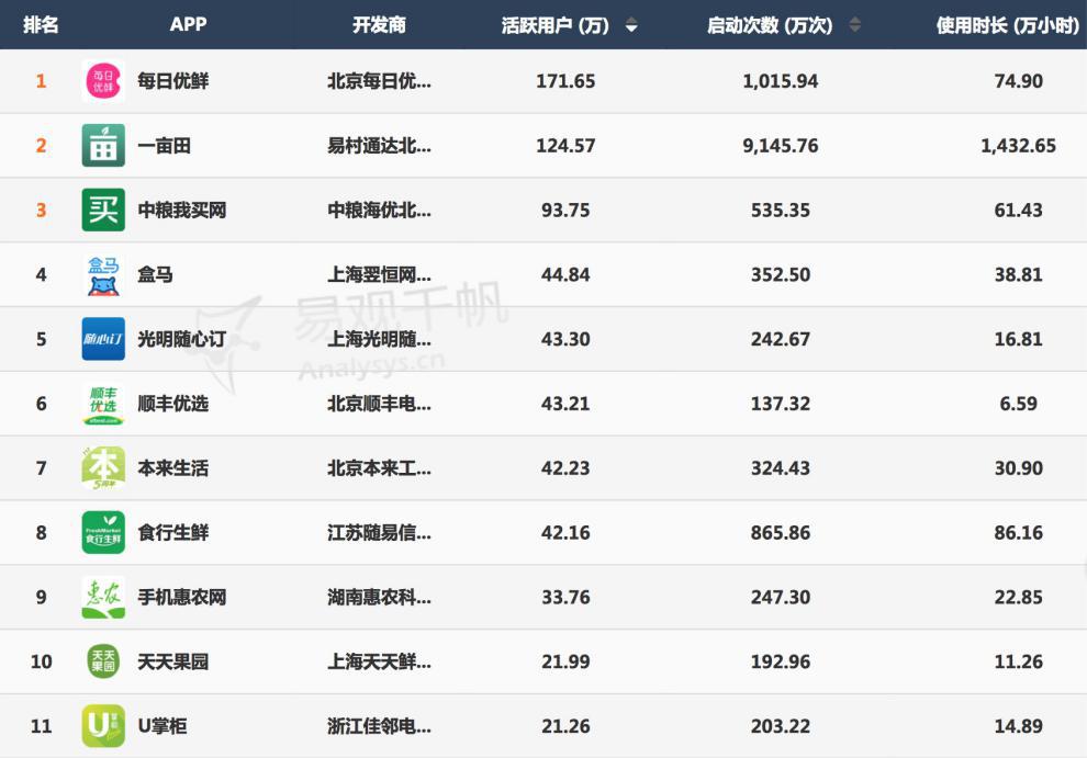 生鲜电商APP行业总体排名 (数据来源:易观千帆)