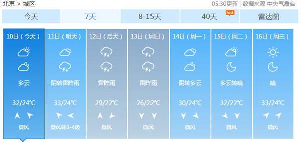 北京近期多阵雨 周末气温降至30℃以下体感凉爽