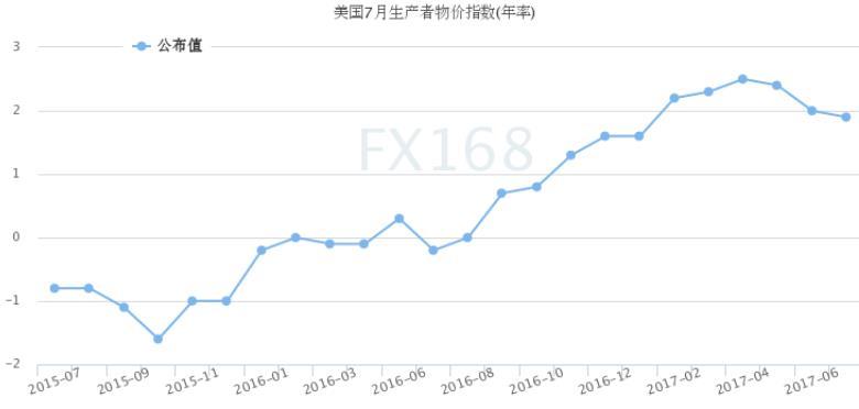 图表来源:FX168财经网