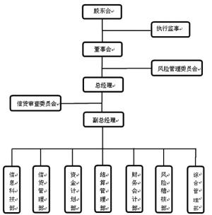 组织结构职能表