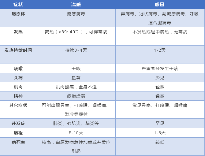 香港流感致327人死亡,天津情况如何?市疾控权
