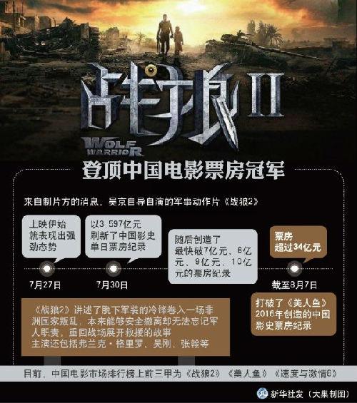 资料图:《战狼2》登顶中国电影票房冠军 新华社发
