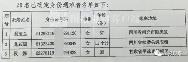 九寨沟地震已有20名遇难者身份确认(附名单)