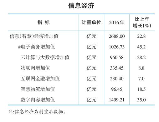 杭州2016年信息经济的增加值。数据来源:杭州统计信息网