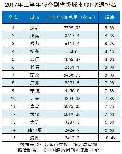 副省级人均gdp排名_人均gdp世界排名