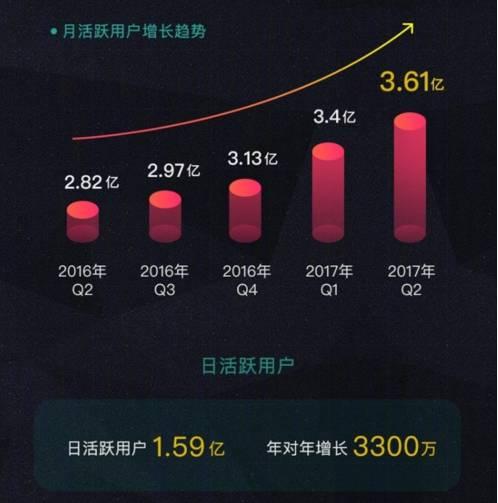 从微博Q2财报看社交广告的3大发展趋势