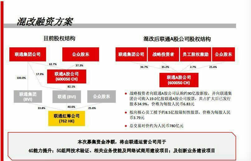 中国联通混改落定:募资780亿 员工得8.5亿股权激励