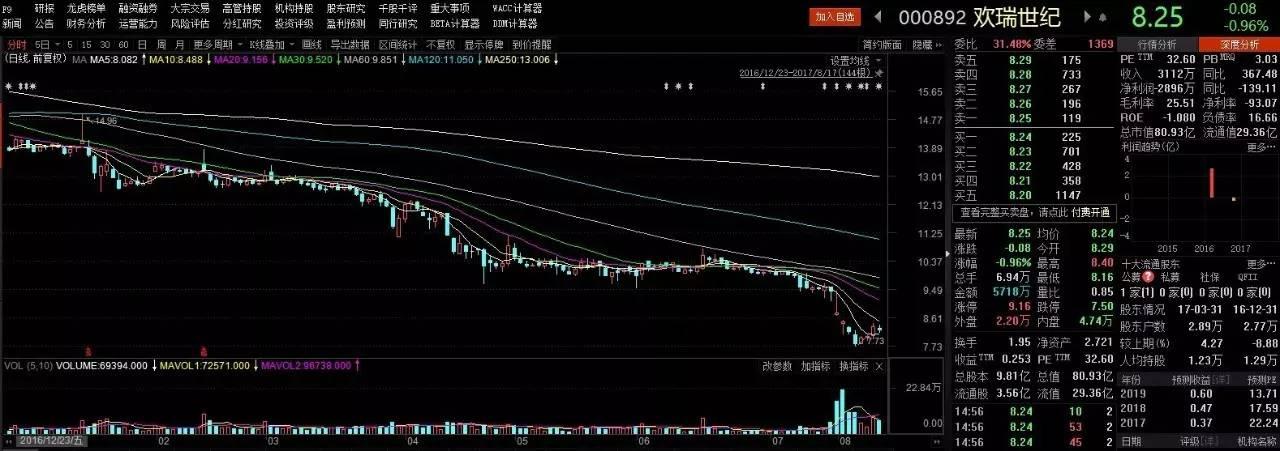 欢瑞世纪难兑现业绩承诺 股东平仓危机暂解地雷仍在
