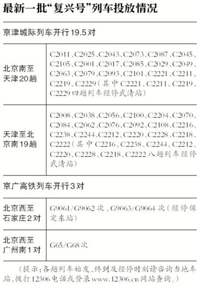 京津冀下周起开行复兴号 运行初期最高时速300公里