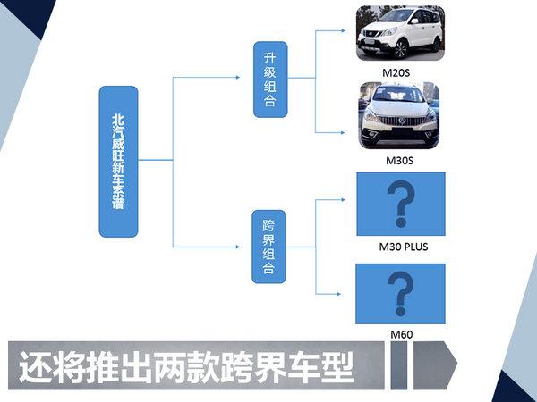 北汽威旺将连发4款新车型 最快将于九月上市