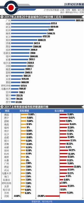 贵阳gdp增速排名2021_2021贵阳花果园街头