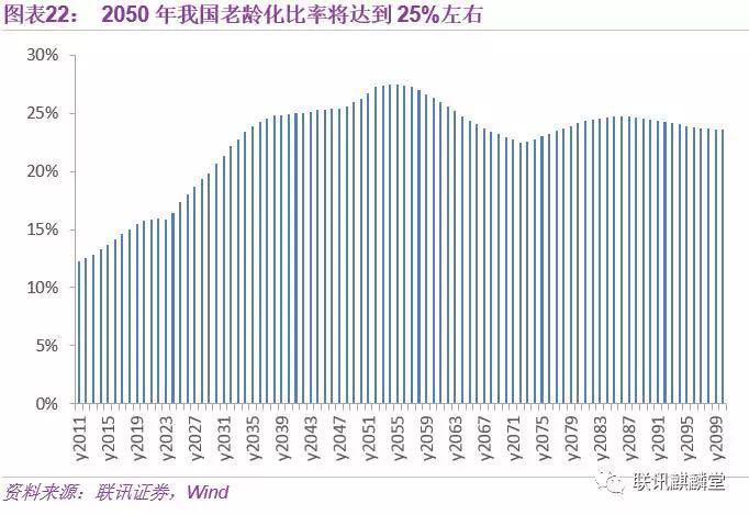 2050年,当你老了:中国人口大数据|大数据|计划