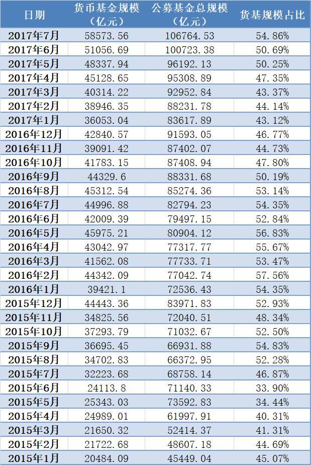 7月货基规模猛增7500亿元 堪比整个上半年增量