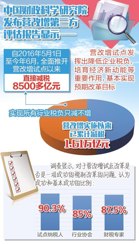营改增基本实现预期目标 实施以来累计减税1.6万亿元
